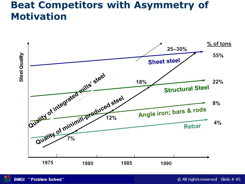 © All rights reserved Slide # 45 BMGI * Problem Solved * Beat Competitors with Asymmetry of Motivation 7% 4% 12% 8% 18% 22% % of tons Steel Quality 19