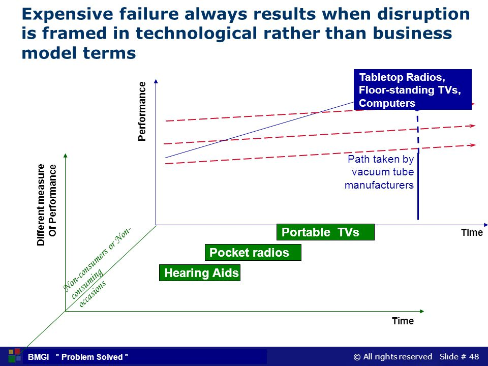 © All rights reserved Slide # 48 BMGI * Problem Solved * Expensive failure always results when disruption is framed in technological rather than busin