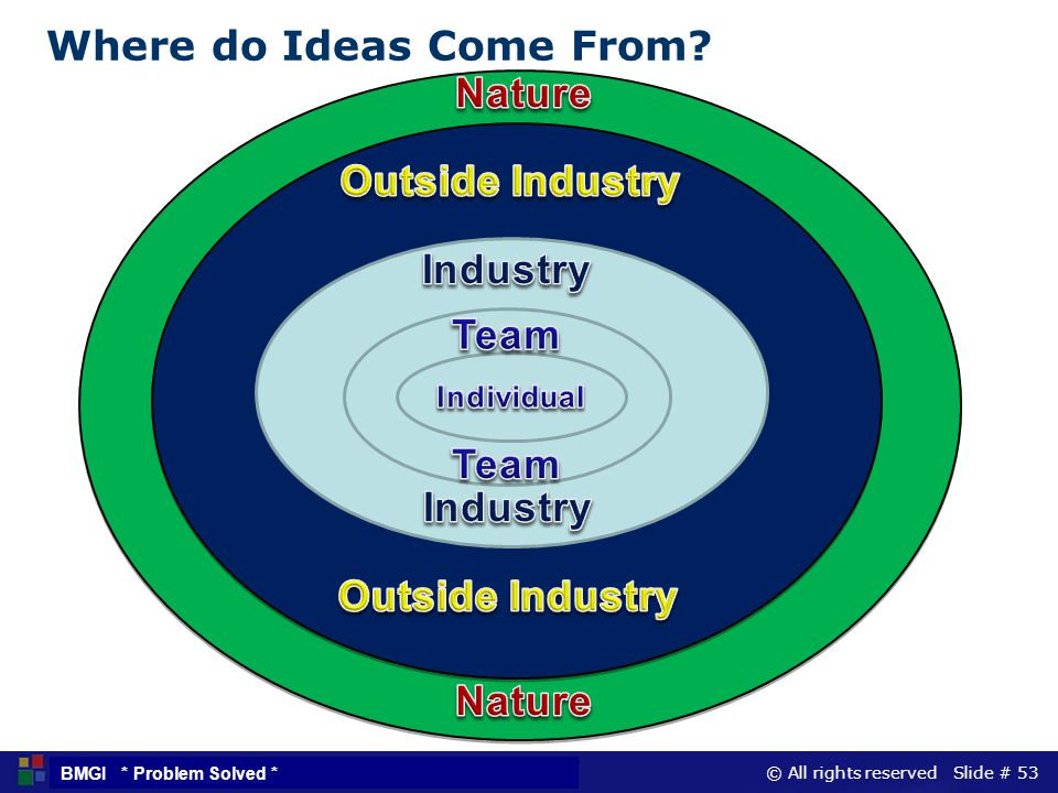 © All rights reserved Slide # 53 BMGI * Problem Solved * T Where do Ideas Come From?