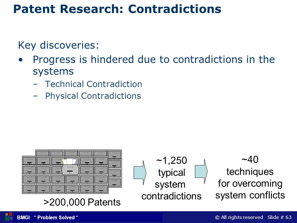 © All rights reserved Slide # 63 BMGI * Problem Solved * Patent Research: Contradictions >200,000 Patents ~1,250 typical system contradictions ~40 tec