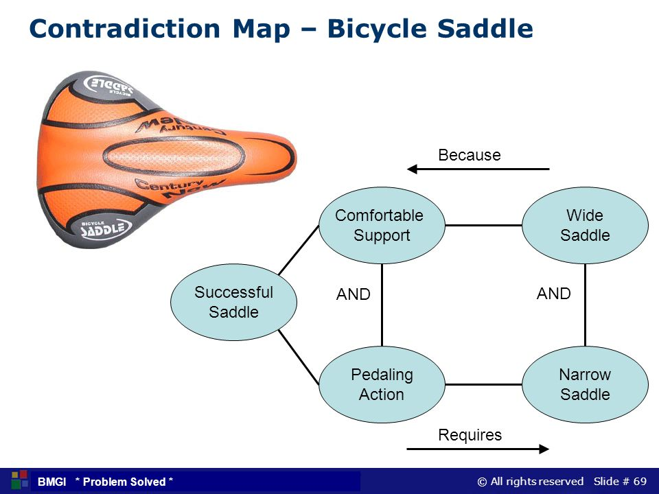 © All rights reserved Slide # 69 BMGI * Problem Solved * Contradiction Map – Bicycle Saddle Successful Saddle Comfortable Support Pedaling Action Wide
