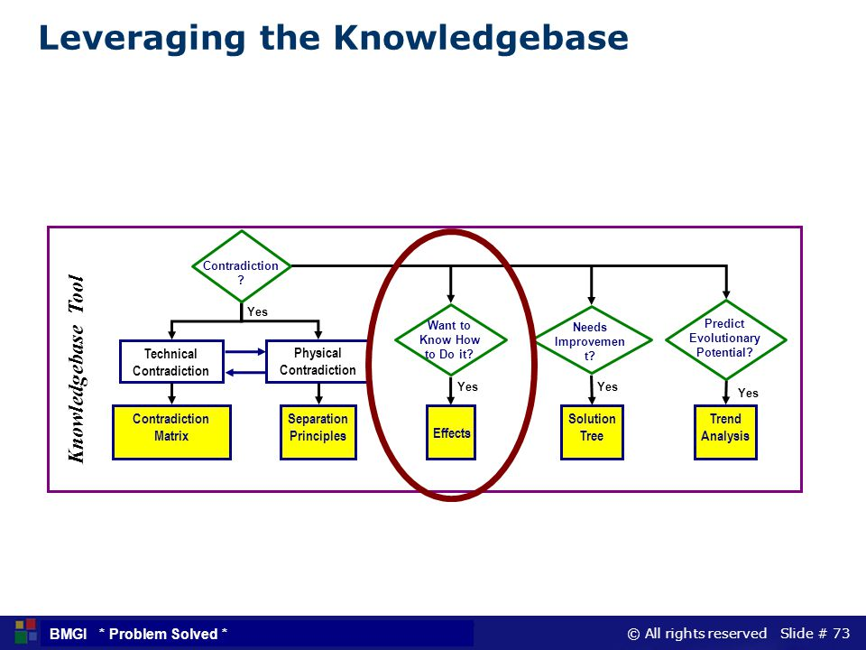 © All rights reserved Slide # 73 BMGI * Problem Solved * Leveraging the Knowledgebase Yes Effects Solution Tree Contradiction Matrix Want to Know How