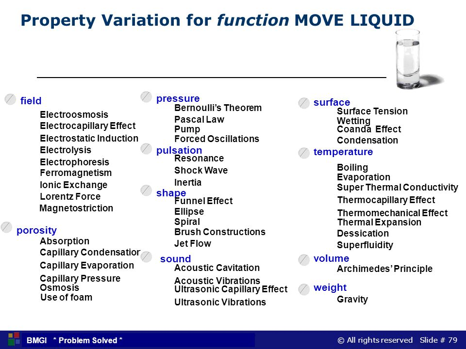 © All rights reserved Slide # 79 BMGI * Problem Solved * Property Variation for function MOVE LIQUID sound Acoustic Cavitation Acoustic Vibrations Arc