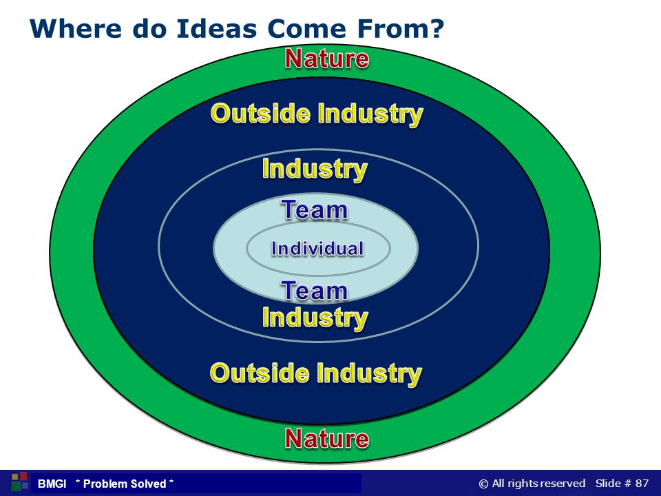 © All rights reserved Slide # 87 BMGI * Problem Solved * Where do Ideas Come From? T