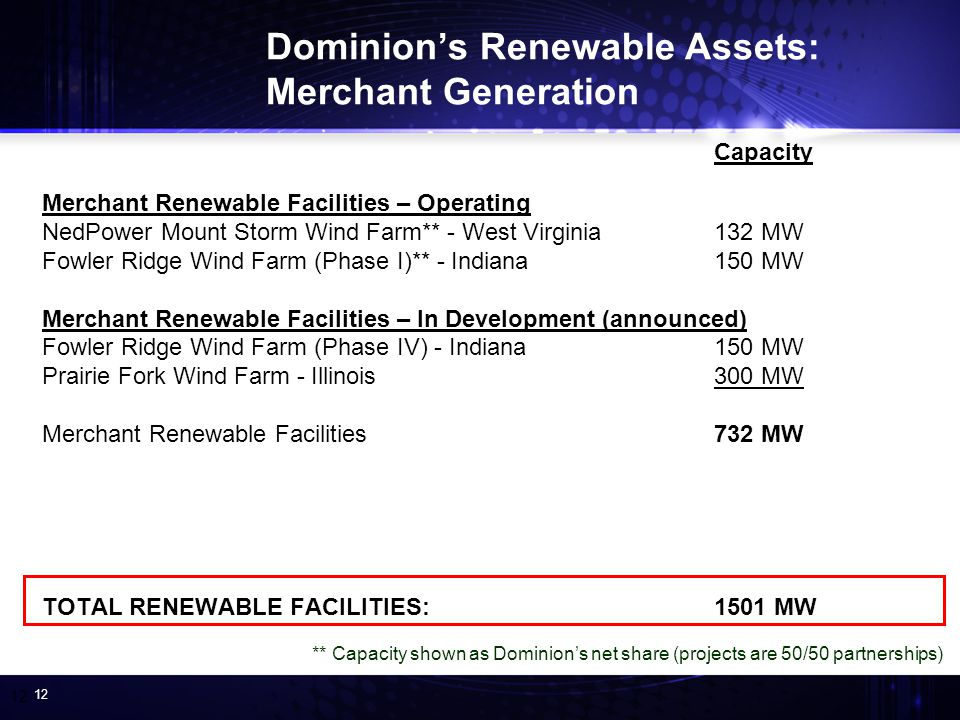 12 Dominions Renewable Assets: Merchant Generation Capacity Merchant Renewable Facilities – Operating NedPower Mount Storm Wind Farm** - West Virginia132 MW Fowler Ridge Wind Farm (Phase I)** - Indiana150 MW Merchant Renewable Facilities – In Development (announced) Fowler Ridge Wind Farm (Phase IV) - Indiana150 MW Prairie Fork Wind Farm - Illinois300 MW Merchant Renewable Facilities732 MW TOTAL RENEWABLE FACILITIES: 1501 MW ** Capacity shown as Dominions net share (projects are 50/50 partnerships)