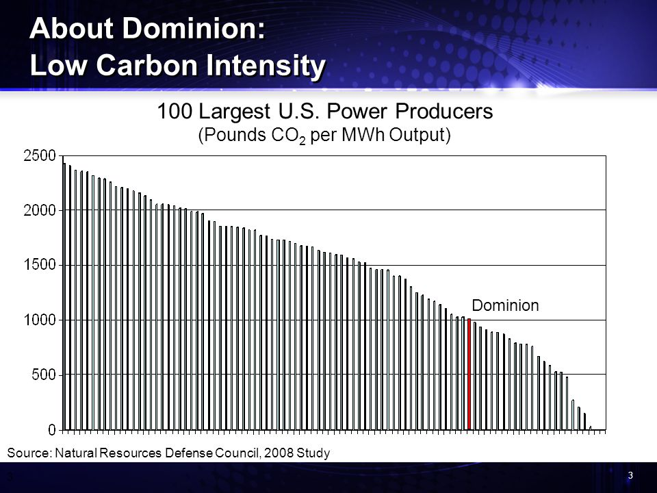 3 3 100 Largest U.S. Power Producers (Pounds CO 2 per MWh Output) Source: Natural Resources Defense Council, 2008 Study Dominion About Dominion: Low C