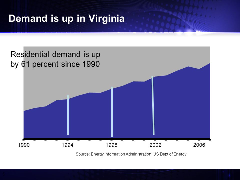 5 Demand is up in Virginia Residential demand is up by 61 percent since 1990
