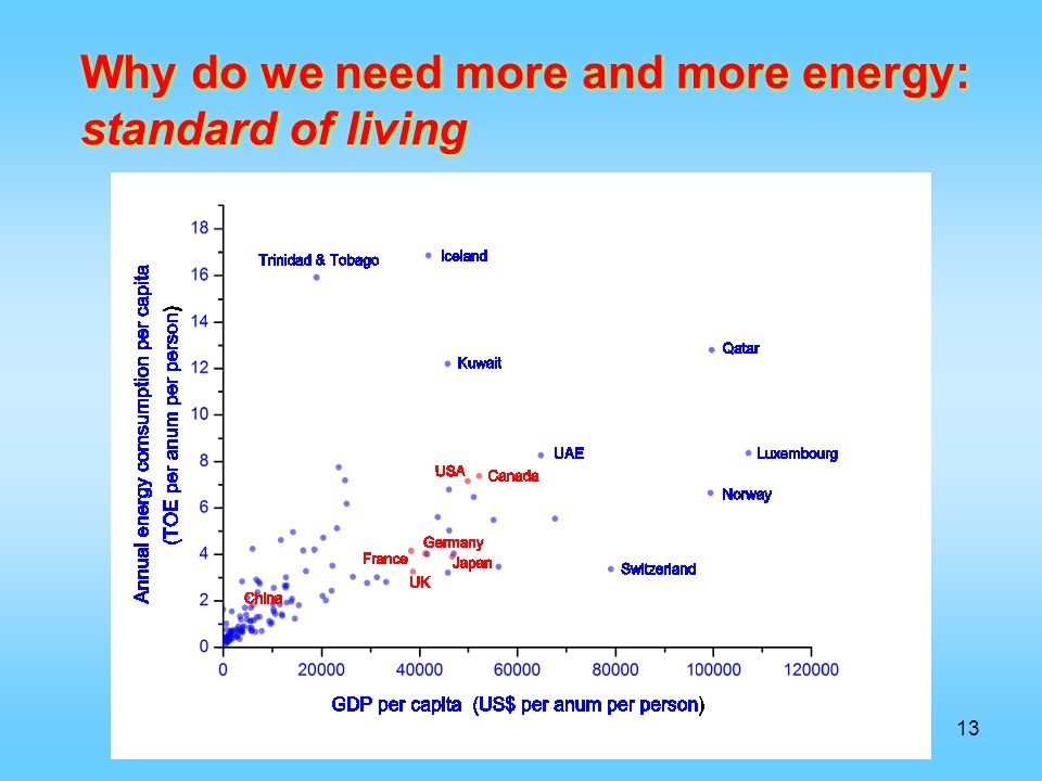 13 Why do we need more and more energy: standard of living Why do we need more and more energy: standard of living