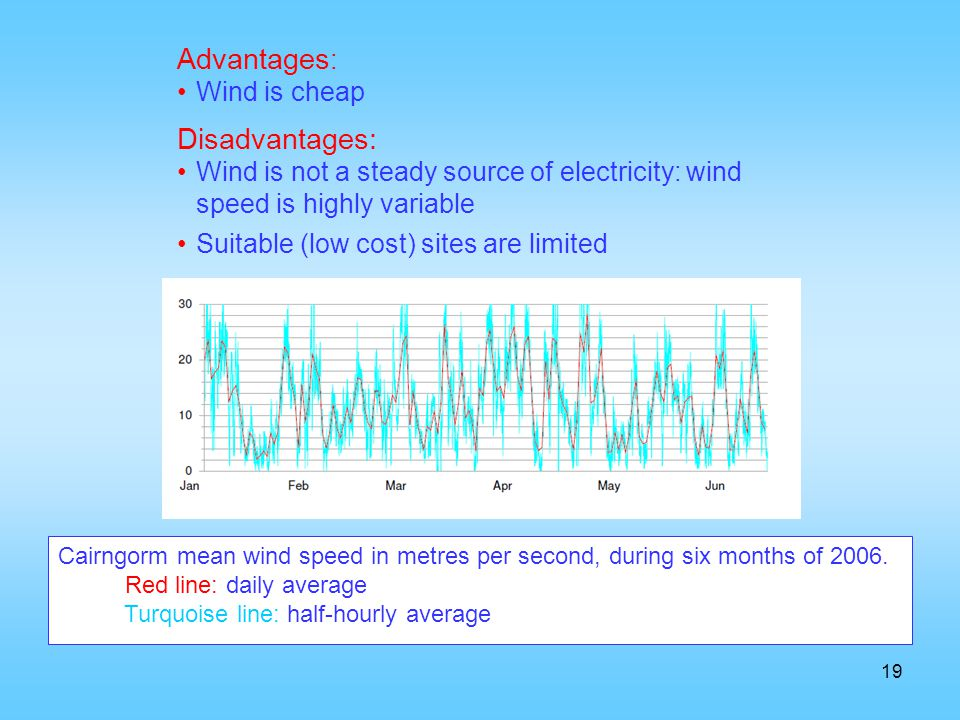 19 Advantages : Wind is cheap Disadvantages: Wind is not a steady source of electricity: wind speed is highly variable Suitable (low cost) sites are l