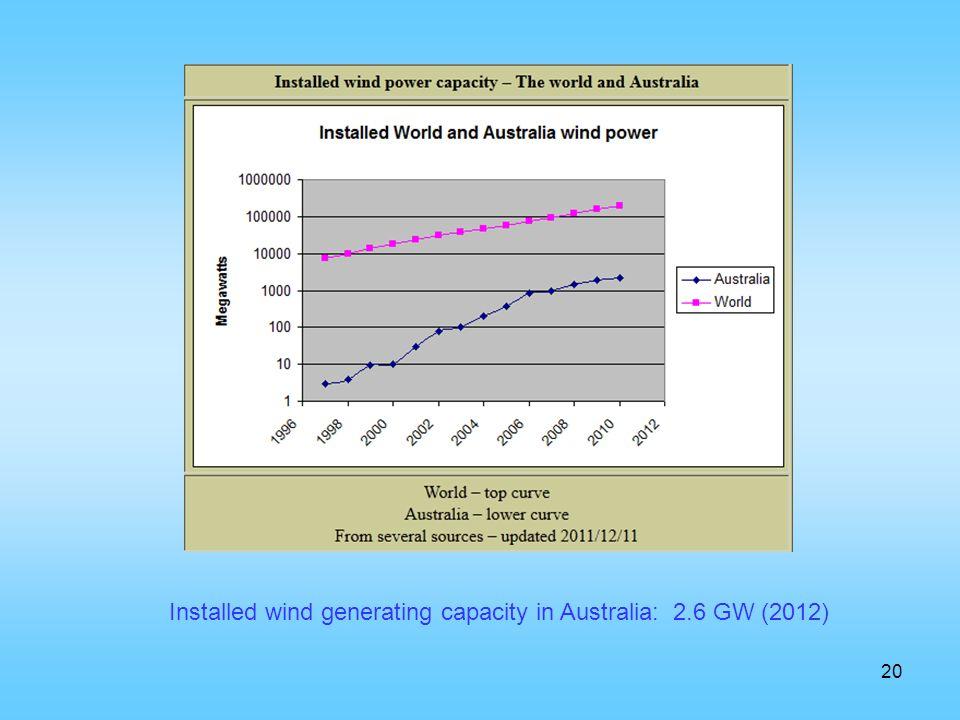 20 Installed wind generating capacity in Australia: 2.6 GW (2012)