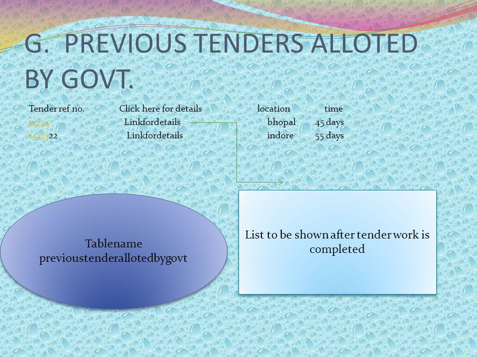 G. PREVIOUS TENDERS ALLOTED BY GOVT. Tender ref no. Click here for details location time 14234 Linkfordetailsbhopal45 days 14235 22 Linkfordetailsindo
