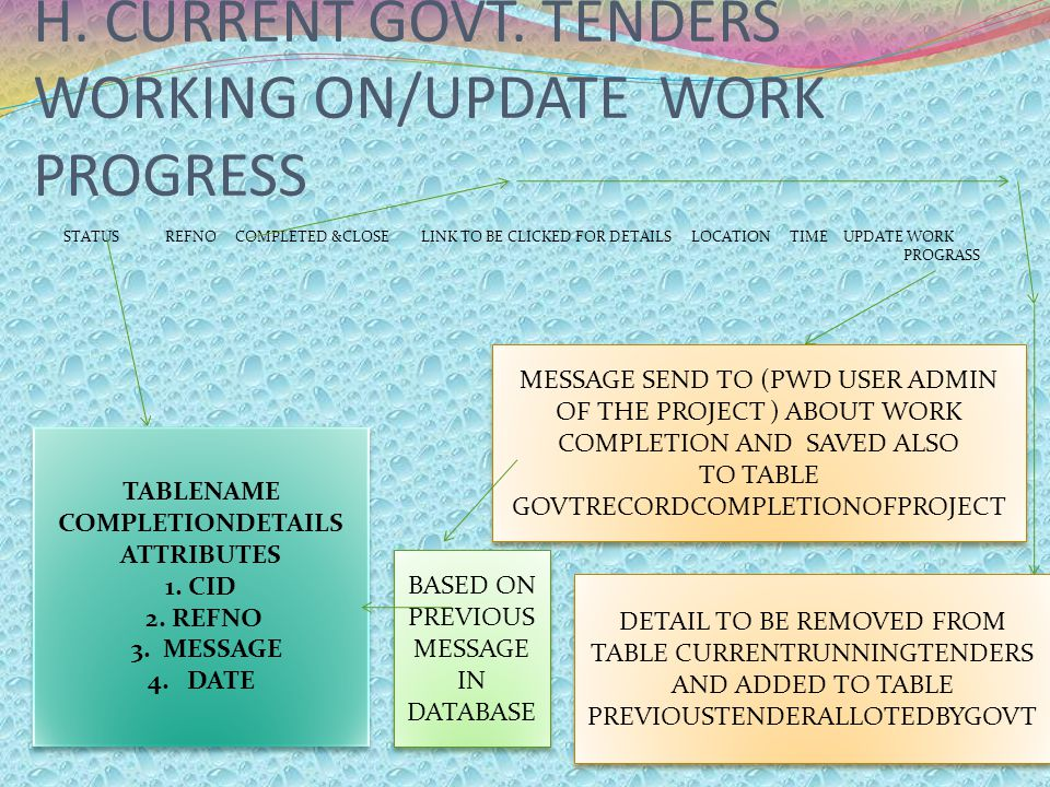 H. CURRENT GOVT. TENDERS WORKING ON/UPDATE WORK PROGRESS STATUS REFNO COMPLETED &CLOSE LINK TO BE CLICKED FOR DETAILS LOCATION TIME UPDATE WORK PROGRA