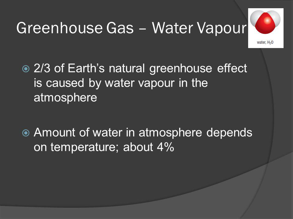 Greenhouse Gas – Water Vapour 2/3 of Earths natural greenhouse effect is caused by water vapour in the atmosphere Amount of water in atmosphere depend