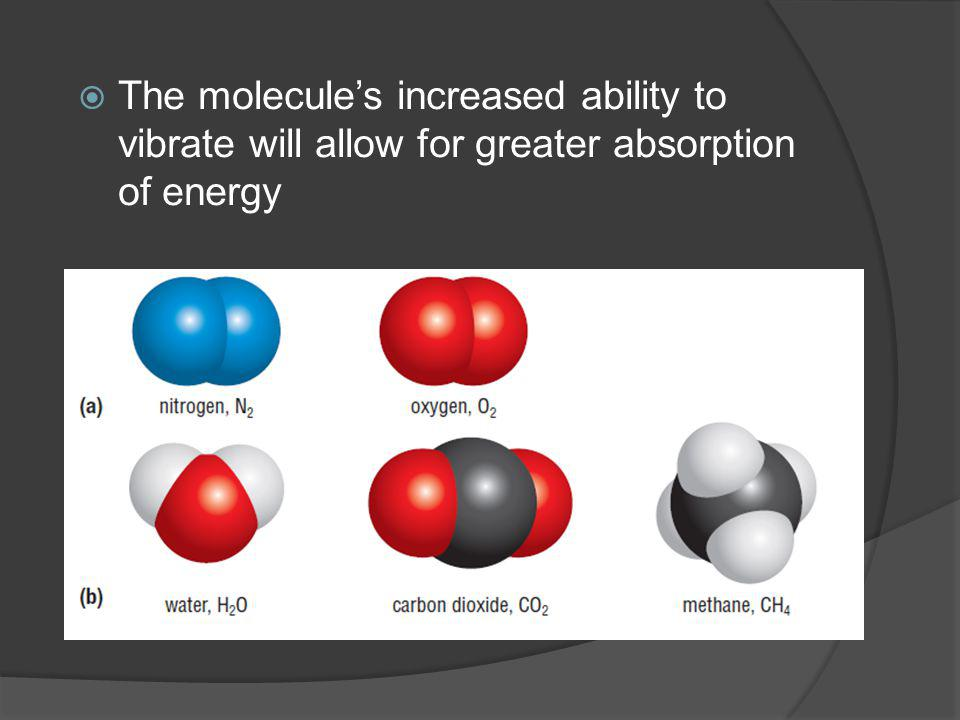 The molecules increased ability to vibrate will allow for greater absorption of energy