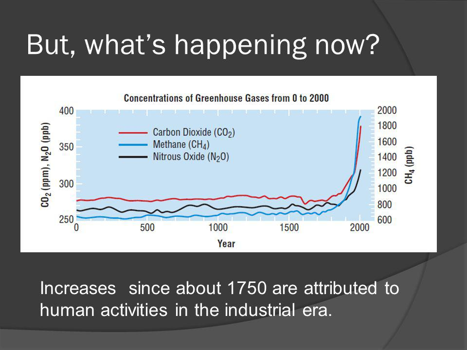 But, whats happening now? Increases since about 1750 are attributed to human activities in the industrial era.