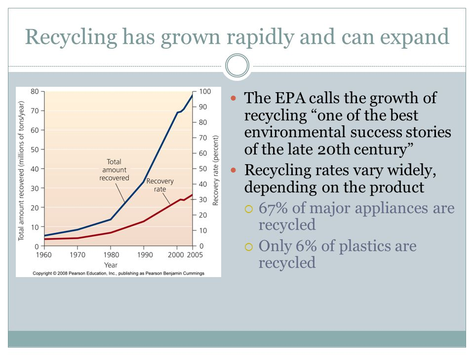 Recycling has grown rapidly and can expand The EPA calls the growth of recycling one of the best environmental success stories of the late 20th centur