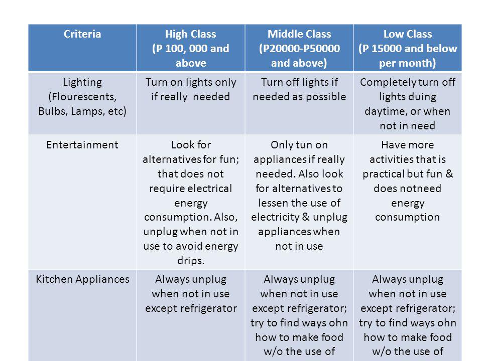 CriteriaHigh Class (P 100, 000 and above Middle Class (P20000-P50000 and above) Low Class (P 15000 and below per month) Lighting (Flourescents, Bulbs,