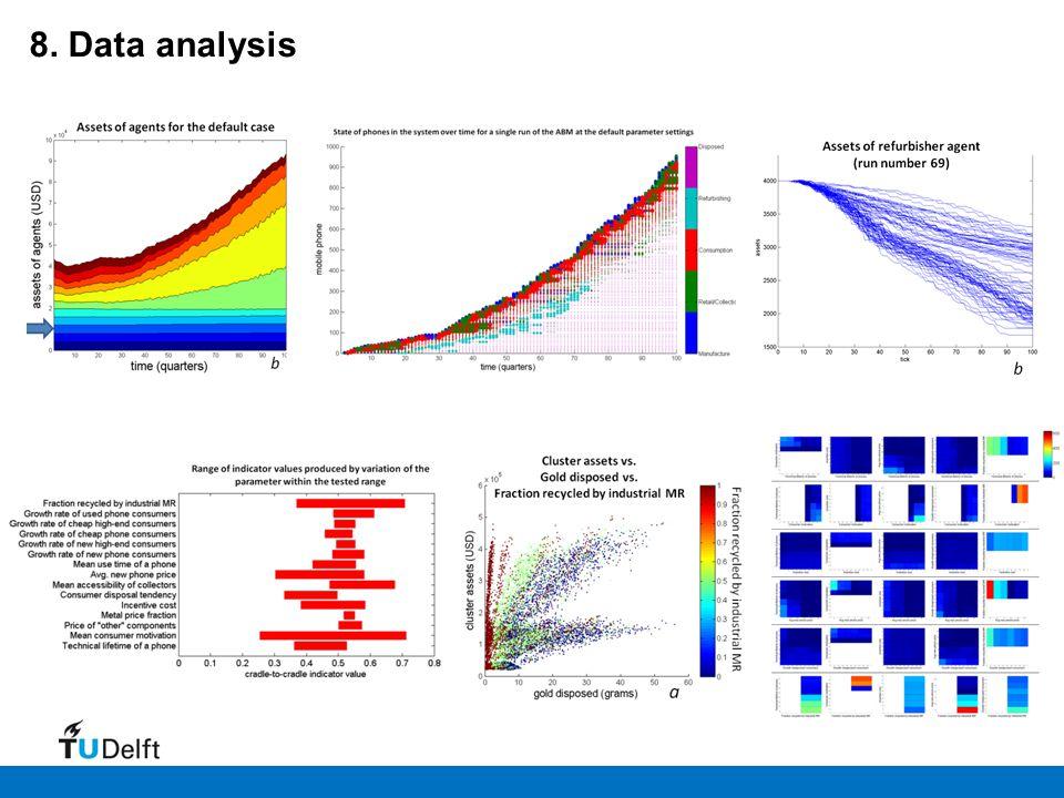 8. Data analysis