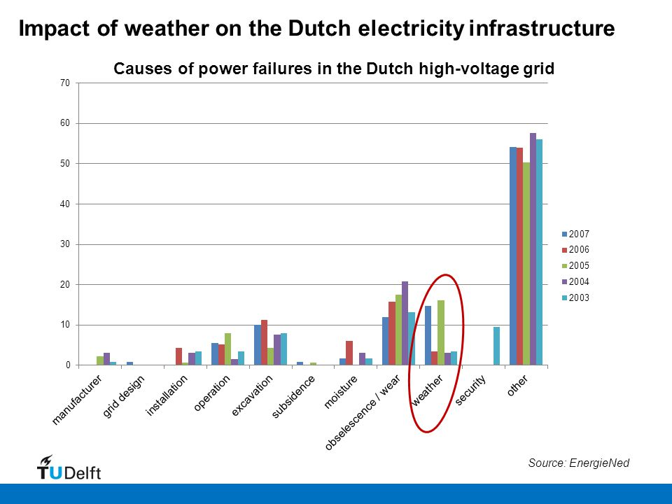 Causes of power failures in the Dutch high-voltage grid Source: EnergieNed Impact of weather on the Dutch electricity infrastructure