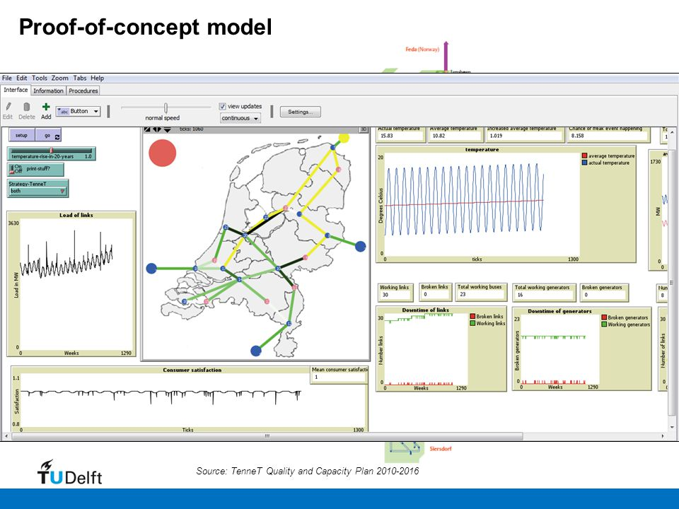 Source: TenneT Quality and Capacity Plan 2010-2016 The high-voltage electricity grid in the Netherlands Proof-of-concept model
