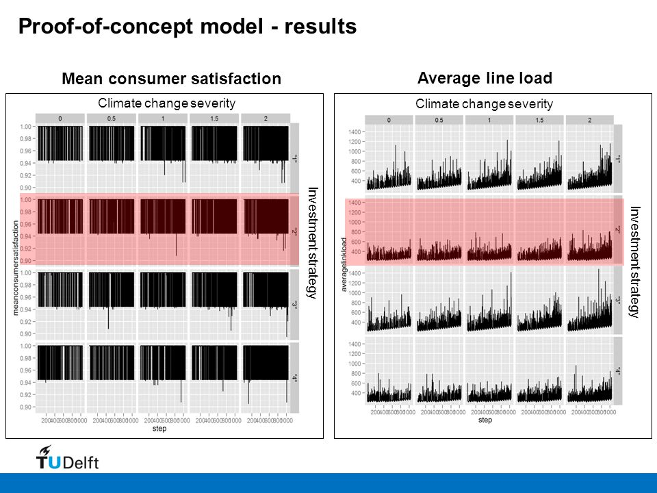 Climate change severity Investment strategy Mean consumer satisfaction Average line load Proof-of-concept model - results