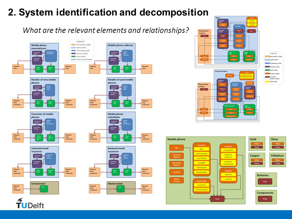 What are the relevant elements and relationships? 2. System identification and decomposition