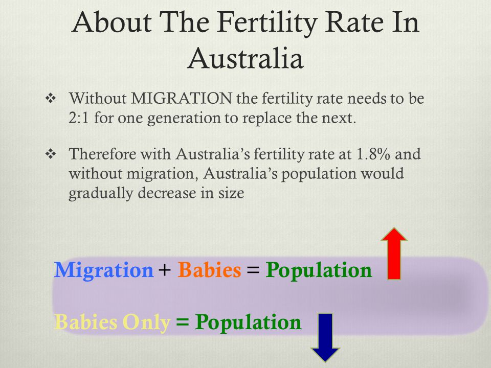 About The Fertility Rate In Australia Without MIGRATION the fertility rate needs to be 2:1 for one generation to replace the next. Therefore with Aust