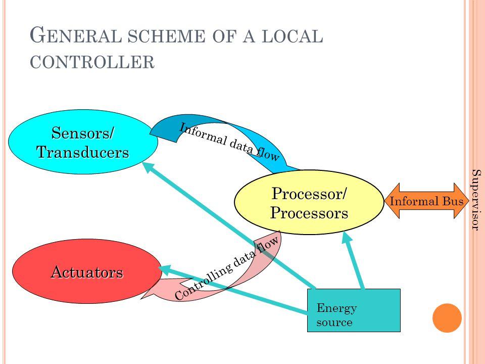 G ENERAL SCHEME OF A LOCAL CONTROLLER Actuators Processor/Processors Sensors/Transducers Informal data flow Informal Bus Supervisor Energy source Controlling data flow