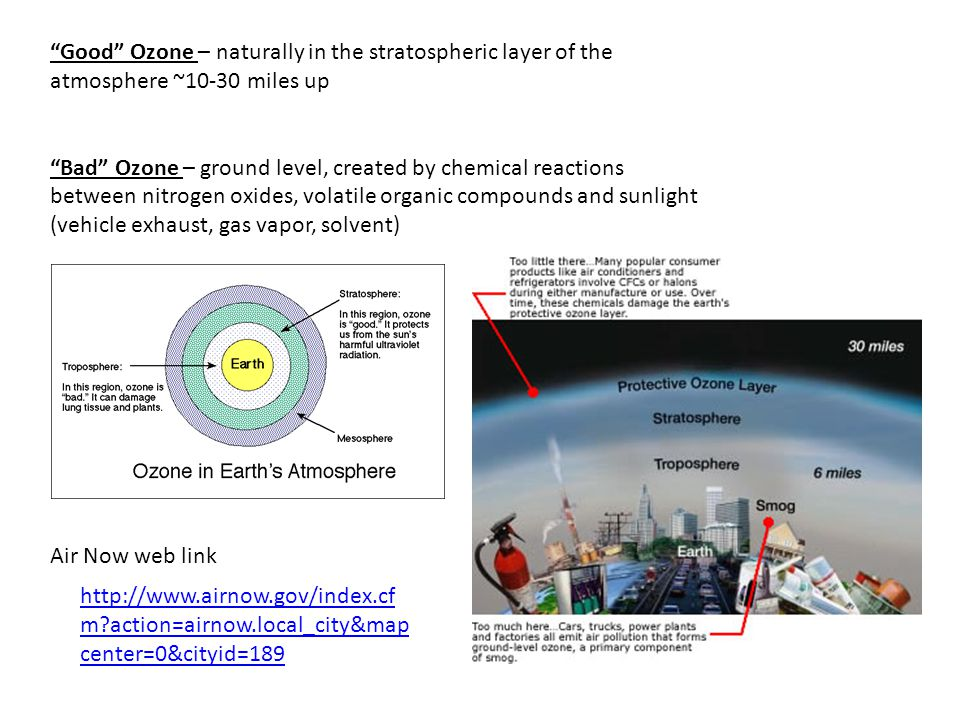 Good Ozone – naturally in the stratospheric layer of the atmosphere ~10-30 miles up Bad Ozone – ground level, created by chemical reactions between ni