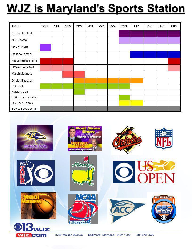 WJZ is Marylands Sports Station EventJANFEBMARAPRMAYJUNJULAUGSEPOCTNOVDEC Ravens Football NFL Football NFL Playoffs College Football Maryland Basketba
