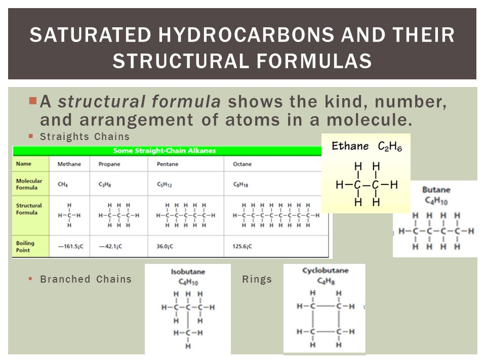 A structural formula shows the kind, number, and arrangement of atoms in a molecule. Straights Chains Branched Chains Rings SATURATED HYDROCARBONS AND