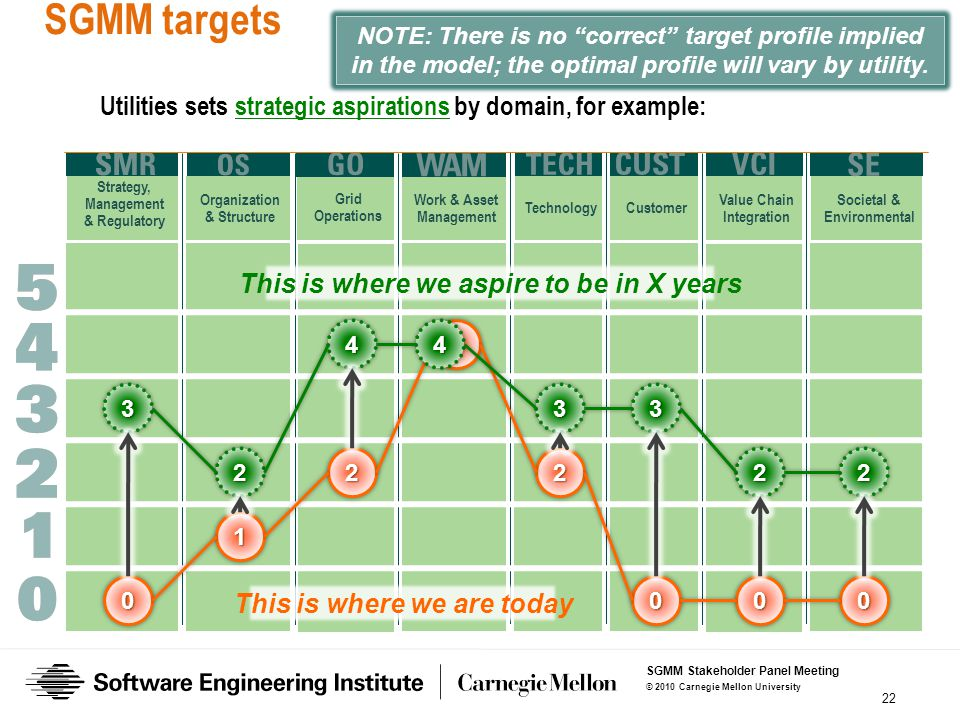 Strategy, Management & Regulatory Organization & Structure Grid Operations Work & Asset Management Technology Customer Value Chain Integration Societal & Environmental SGMM targets 22 0 1 2 4 2 000 3 2 44 33 22 This is where we aspire to be in X years Utilities sets strategic aspirations by domain, for example: NOTE: There is no correct target profile implied in the model; the optimal profile will vary by utility.