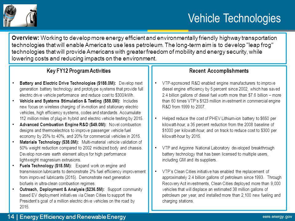 14 | Energy Efficiency and Renewable Energy eere.energy.gov Key FY12 Program Activities Battery and Electric Drive Technologies ($188.0M): Develop nex