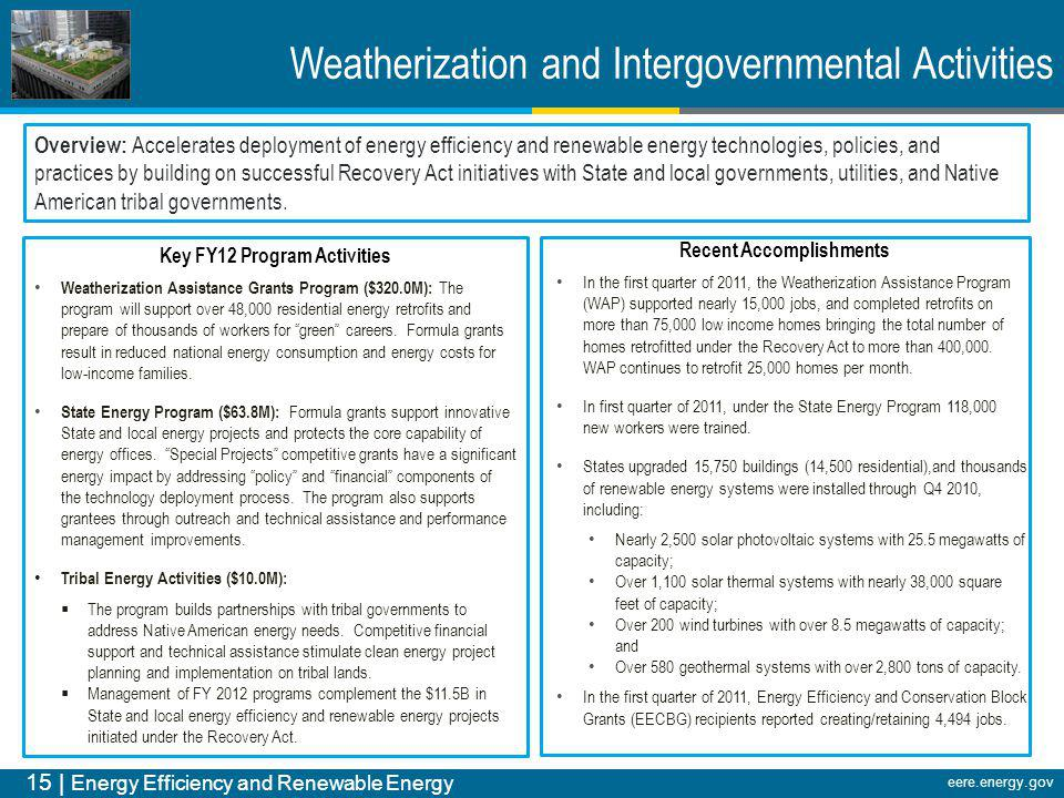 15 | Energy Efficiency and Renewable Energy eere.energy.gov Recent Accomplishments In the first quarter of 2011, the Weatherization Assistance Program