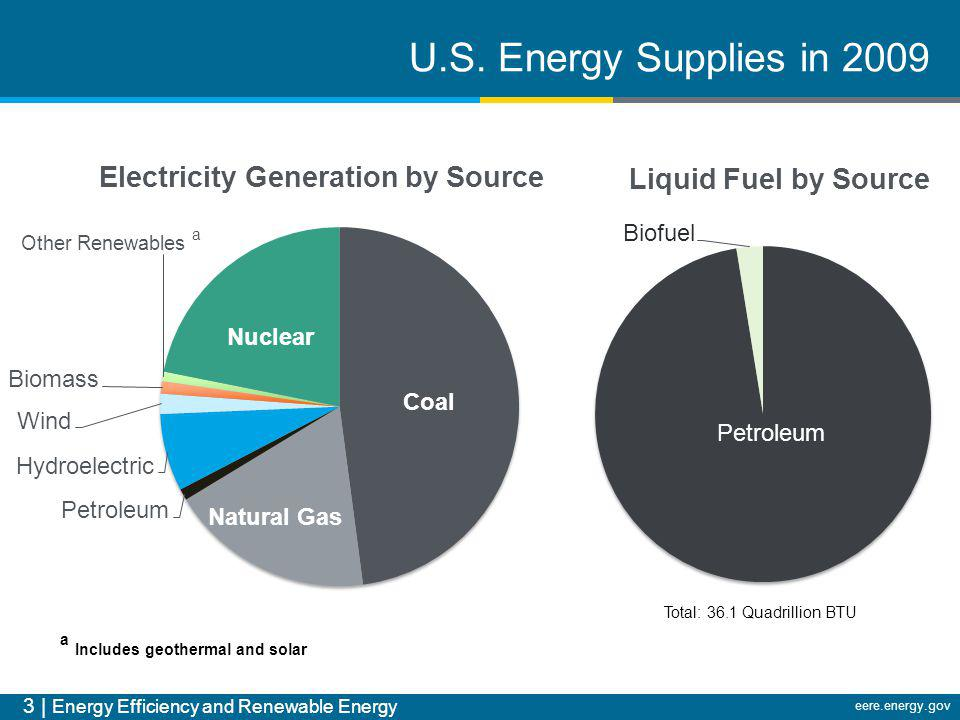 3 | Energy Efficiency and Renewable Energy eere.energy.gov Total: 36.1 Quadrillion BTU a Includes geothermal and solar U.S. Energy Supplies in 2009
