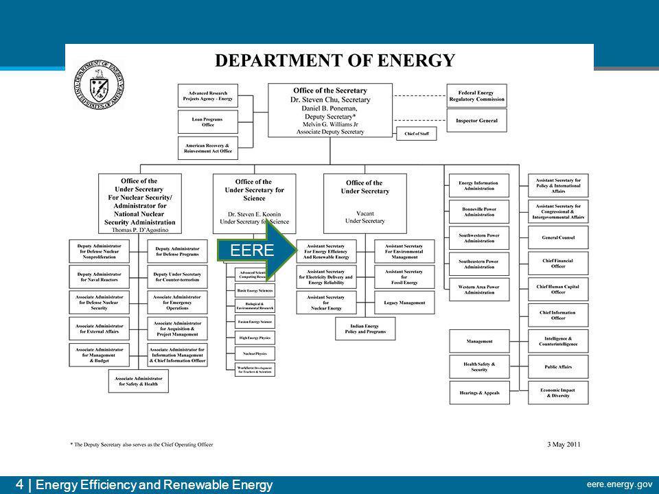 4 | Energy Efficiency and Renewable Energy eere.energy.gov EERE