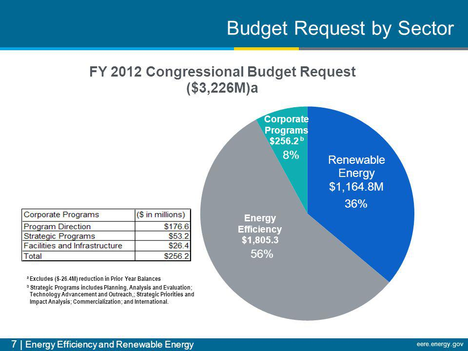 7 | Energy Efficiency and Renewable Energy eere.energy.gov Budget Request by Sector