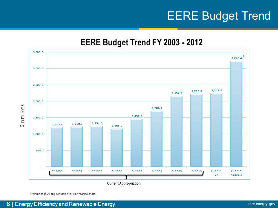 8 | Energy Efficiency and Renewable Energy eere.energy.gov EERE Budget Trend EERE Budget Trend FY 2003 - 2012 $ in millions a Excludes ($-26.4M) reduc