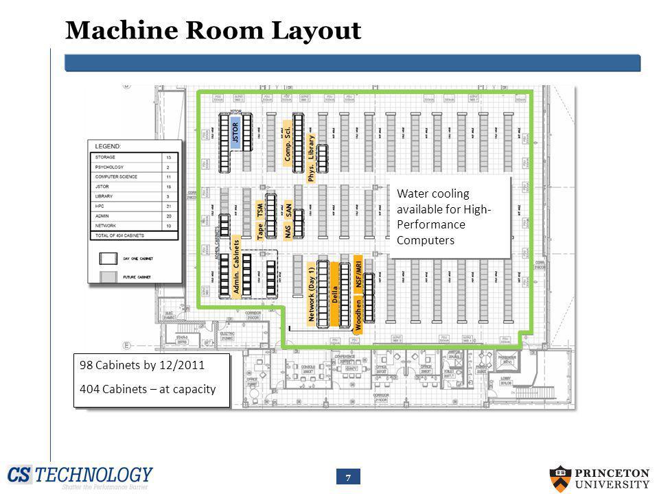 8 Switch Gear Room