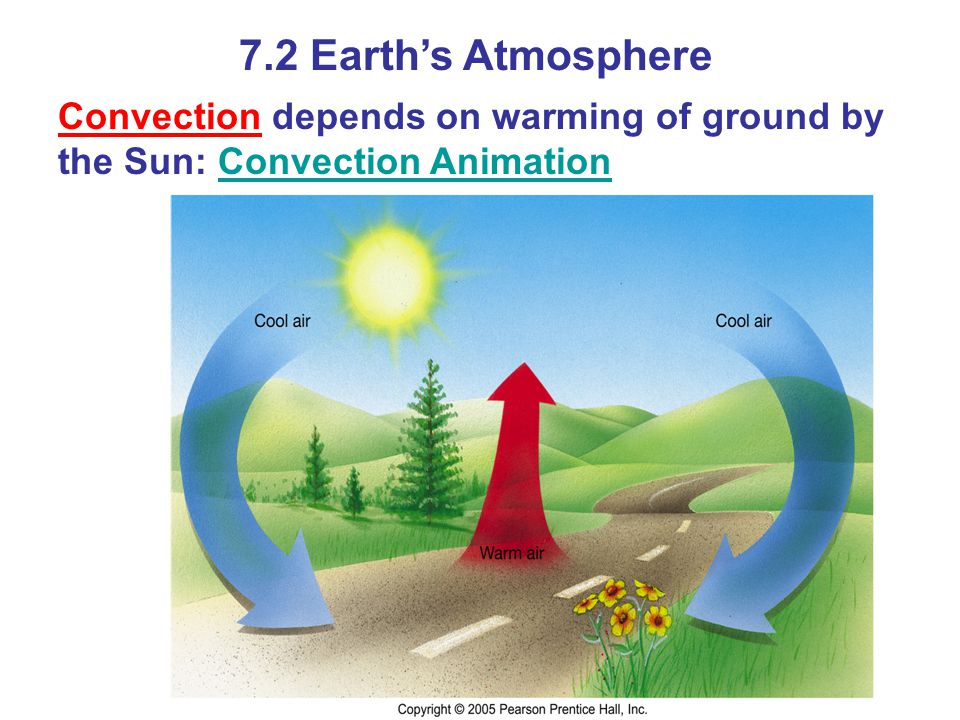 7.2 Earths Atmosphere Convection depends on warming of ground by the Sun: Convection AnimationConvection Animation
