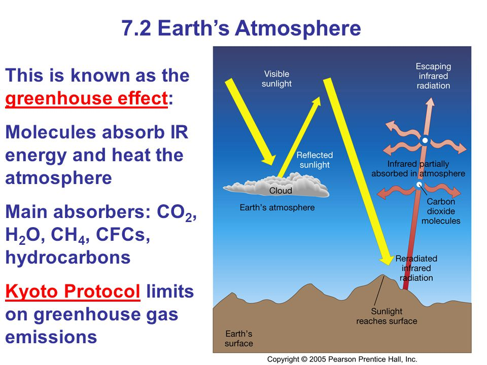 7.2 Earths Atmosphere This is known as the greenhouse effect: Molecules absorb IR energy and heat the atmosphere Main absorbers: CO 2, H 2 O, CH 4, CF