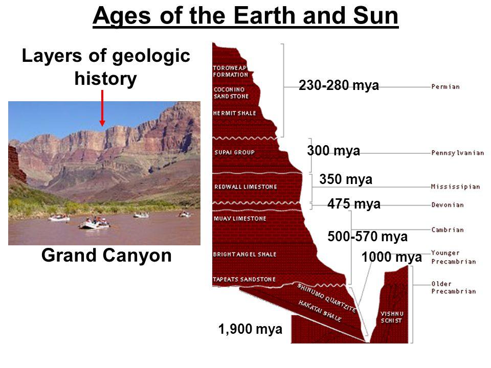 Ages of the Earth and Sun 1,900 mya 300 mya 475 mya 350 mya 500-570 mya 1000 mya Layers of geologic history 230-280 mya Grand Canyon