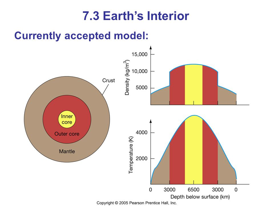 7.3 Earths Interior Currently accepted model:
