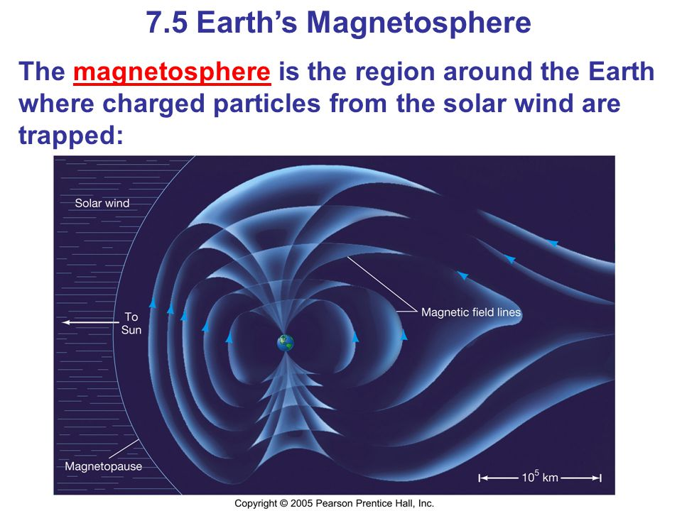 7.5 Earths Magnetosphere The magnetosphere is the region around the Earth where charged particles from the solar wind are trapped: