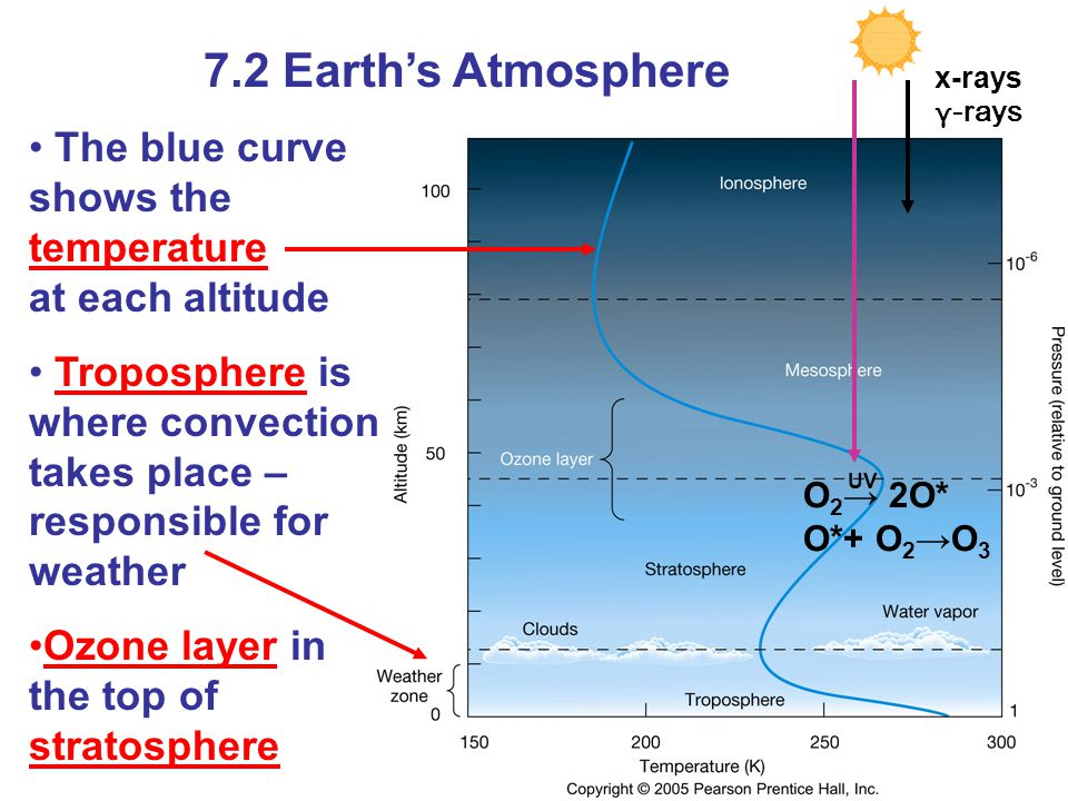 7.2 Earths Atmosphere The blue curve shows the temperature at each altitude Troposphere is where convection takes place – responsible for weather Ozon