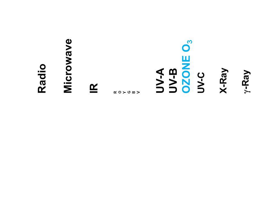 Radio Microwave IR R O Y G B V UV-AUV-B OZONE O 3 UV-C X-Ray -Ray