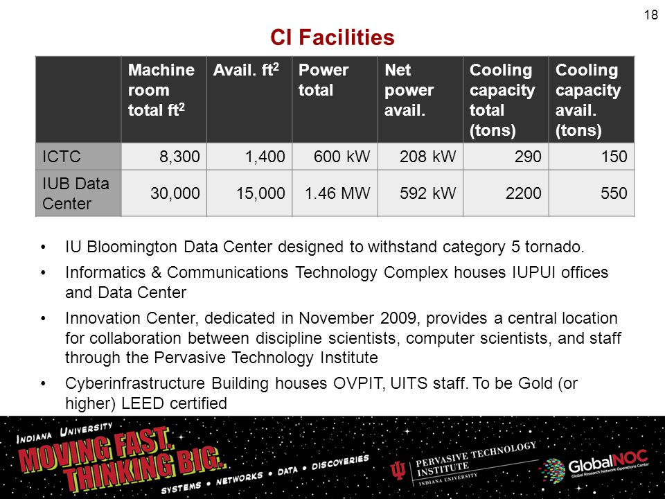 IU Bloomington Data Center designed to withstand category 5 tornado. Informatics & Communications Technology Complex houses IUPUI offices and Data Cen