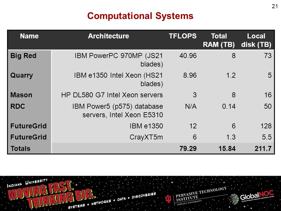 Computational Systems 21 NameArchitectureTFLOPSTotal RAM (TB) Local disk (TB) Big RedIBM PowerPC 970MP (JS21 blades) 40.96873 QuarryIBM e1350 Intel Xeon (HS21 blades) 8.961.25 MasonHP DL580 G7 Intel Xeon servers3816 RDCIBM Power5 (p575) database servers, Intel Xeon E5310 N/A0.1450 FutureGridIBM e1350126128 FutureGridCrayXT5m61.35.5 Totals 79.2915.84211.7