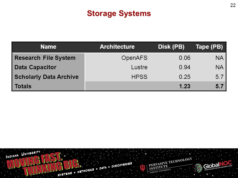 Storage Systems 22 NameArchitectureDisk (PB)Tape (PB) Research File SystemOpenAFS0.06NA Data CapacitorLustre0.94NA Scholarly Data ArchiveHPSS0.255.7 T