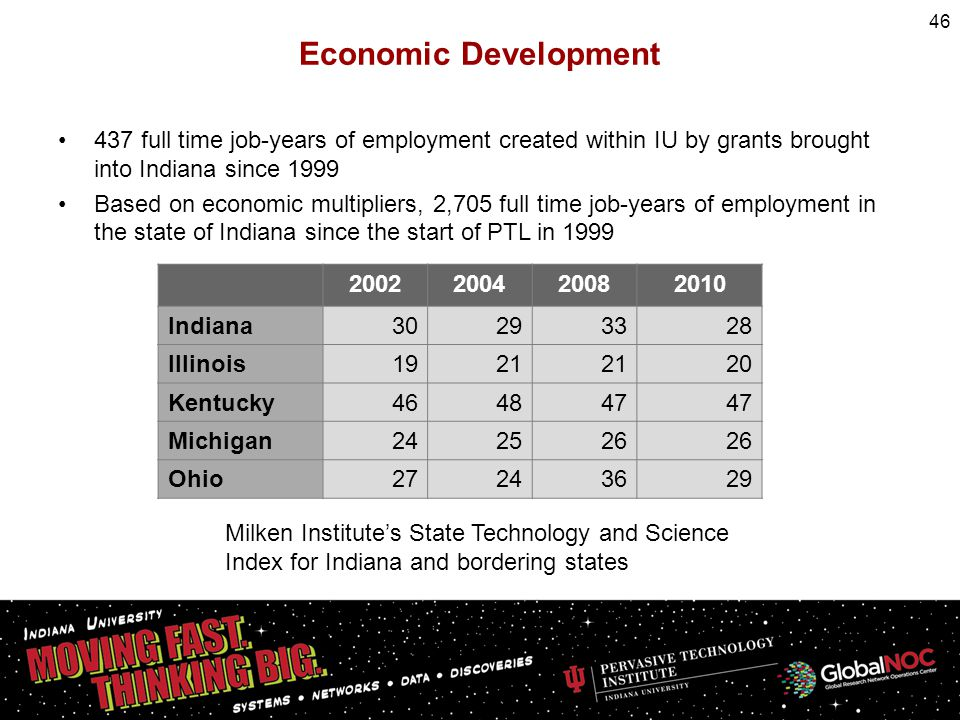 437 full time job-years of employment created within IU by grants brought into Indiana since 1999 Based on economic multipliers, 2,705 full time job-y